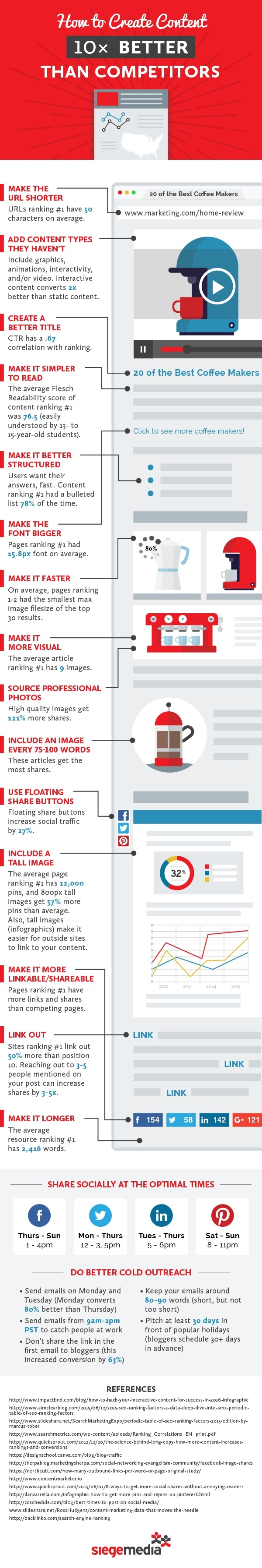 Create Better Content