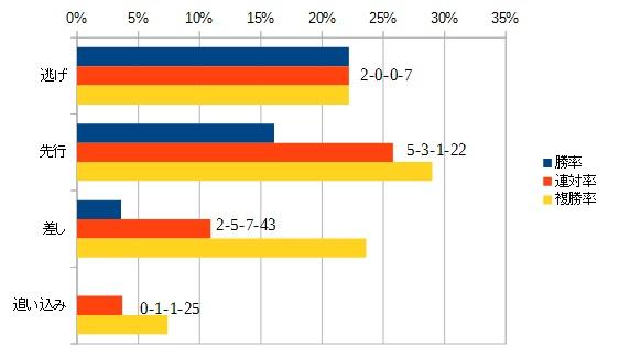 クイーンステークス2015 脚質別データ