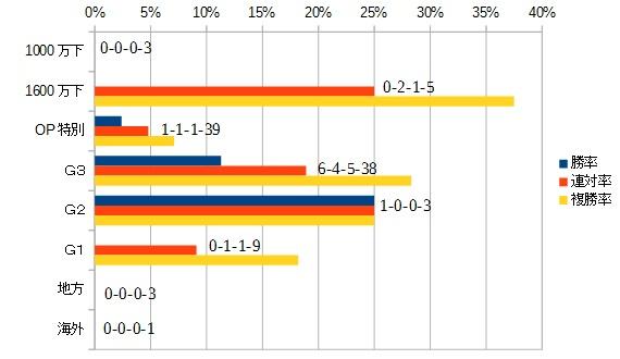 キーンランドカップ2015 前走のレース別データ