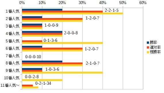 毎日王冠2015 人気別データ