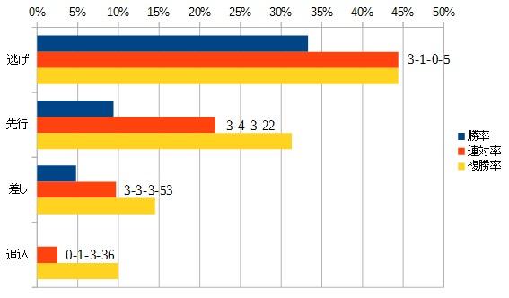 スプリンターズステークス2015 脚質別データ