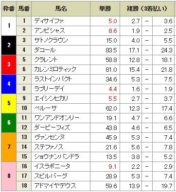 天皇賞秋2015 前々日最終オッズ