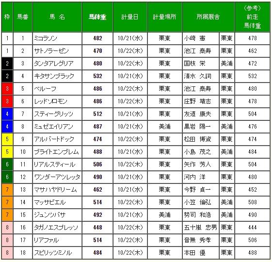 菊花賞2015 調教後の馬体重