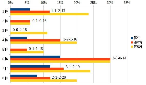 スワンステークス2015 枠順別データ