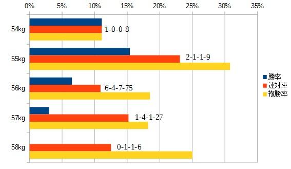 武蔵野ステークス2015 斤量別データ