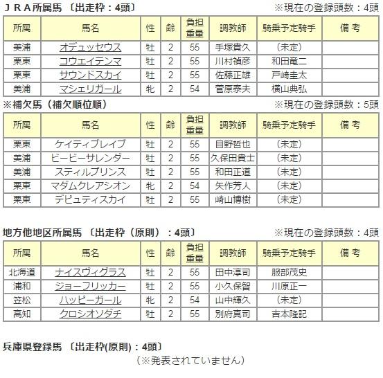 兵庫ジュニアグランプリ 2015 出走予定馬