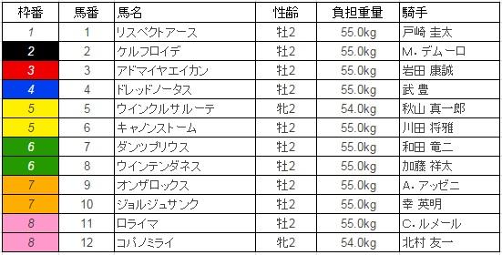 京都2歳ステークス 2015 枠順