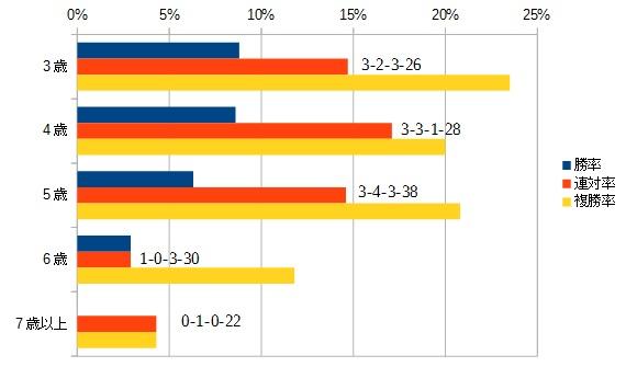 京阪杯 2015 年齢別データ