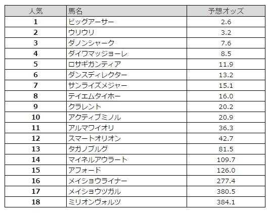 阪神カップ 2015 予想オッズ