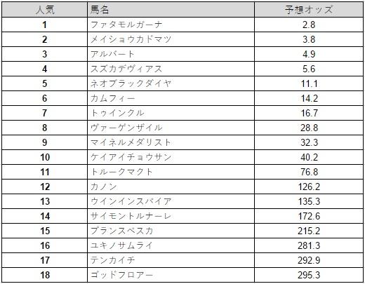 ステイヤーズステークス 2015 予想オッズ