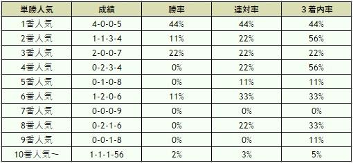 金鯱賞 2015 オッズデータ