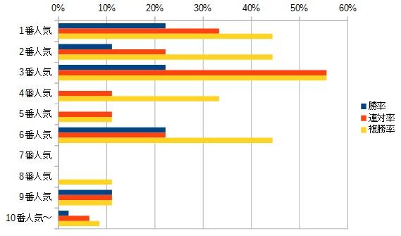 ターコイズステークス 2015 人気別データ