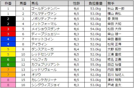 ターコイズステークス 2015 枠順