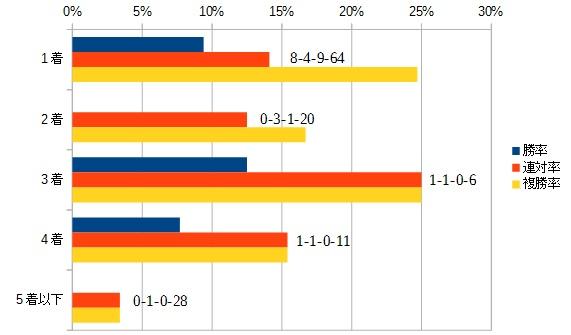 朝日杯フューチュリティステークス 2015 前走の着順別データ