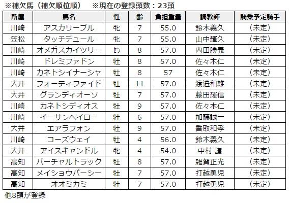 川崎記念 2016 地方所属・出走予定馬(補欠)