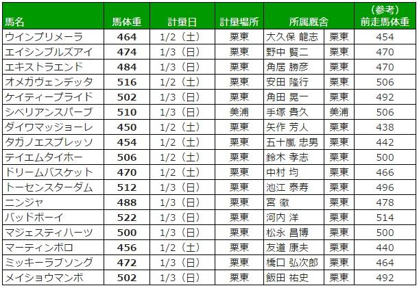 京都金杯 2016 調教後の馬体重