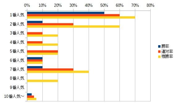 ニュージーランドトロフィー 2016 人気別データ