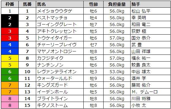 プロキオンステークス 2017 枠順