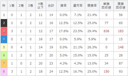 小倉記念 2017 枠順別データ