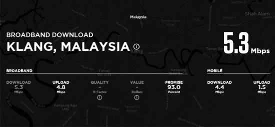 Broadband_speed_klang_malaysia