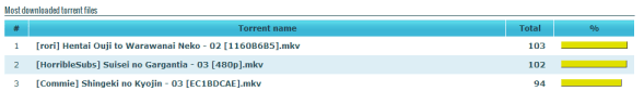 Most Downloaded Torrent in Malaysia