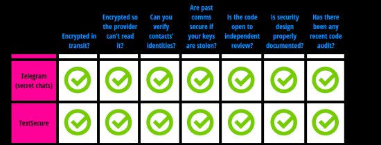 Secure Messaging Scorecard Electronic Frontier Foundation