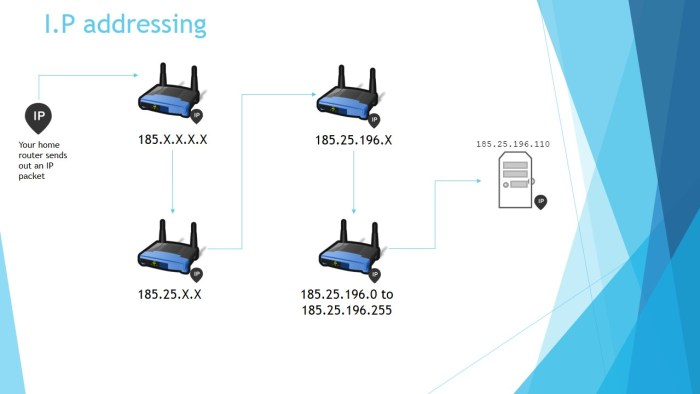 How IP addressing works