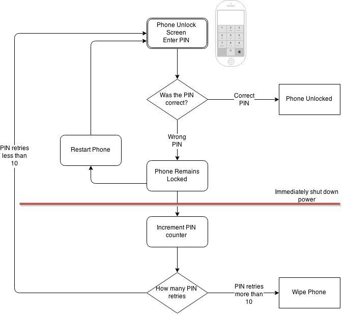 iPhone-Pin-hack-mechanism