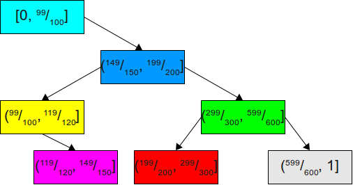 A (better) binary search tree for the above probabilities.
