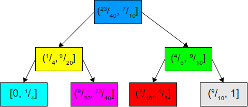 A binary search tree for the above probabilities.