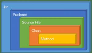 JavaTypeSystem
