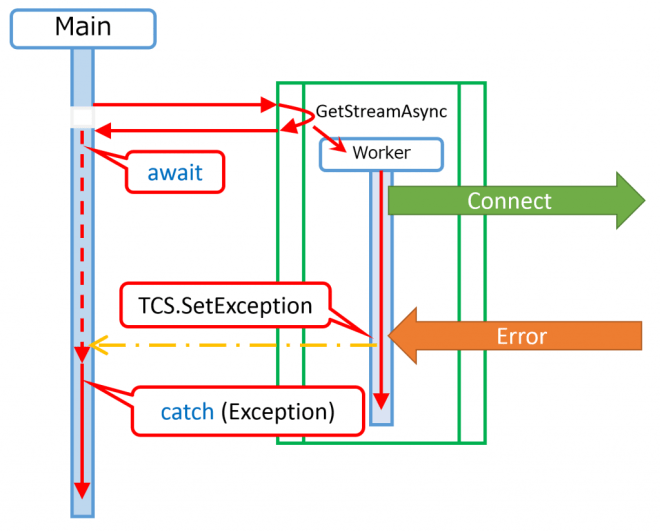 asyncexception4