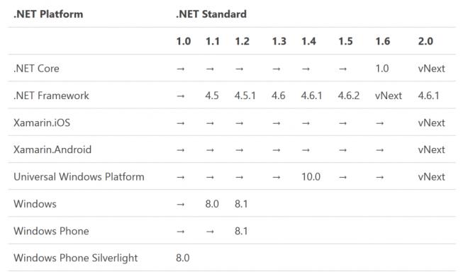 netcore6