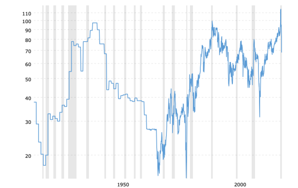 gold-to-silver-ratio-2020-09-25-macrotrends.png