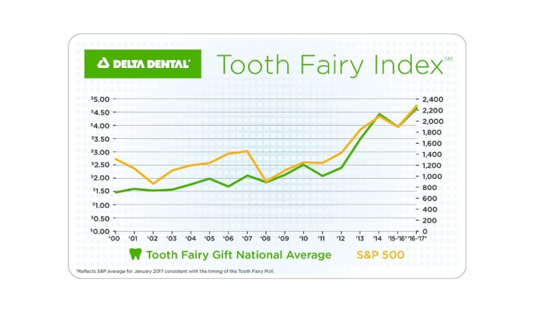 Delta Dental Case Study Tooth Fairy Index
