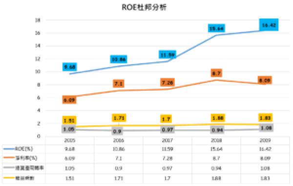 敦陽科ROE