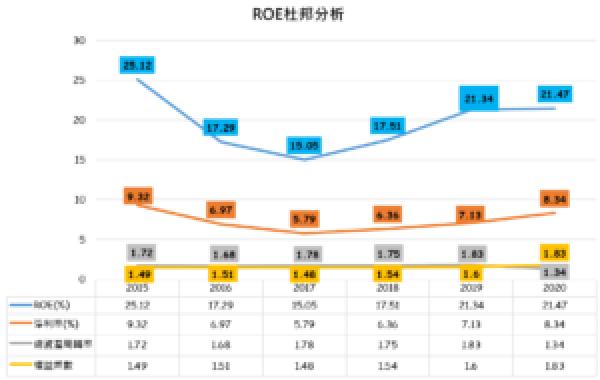 聚陽ROE杜邦分析