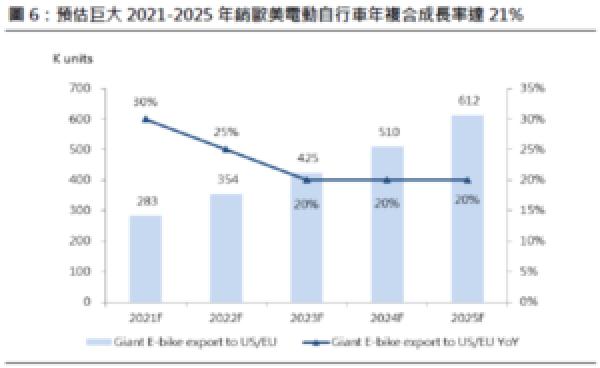 電動自行車成長率