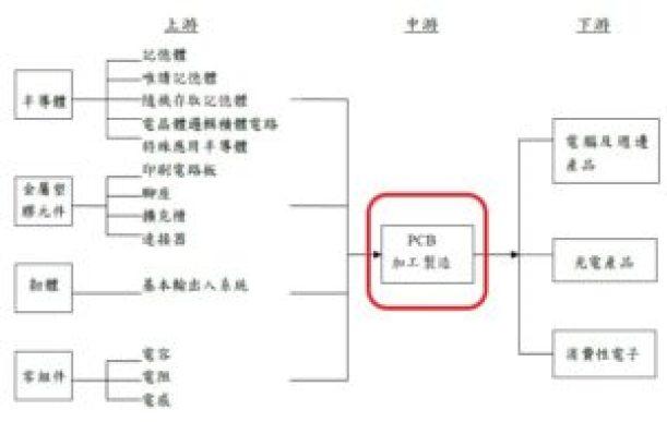 PCB產業鏈