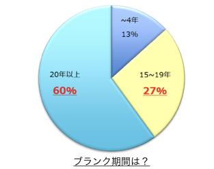 74% の方々がリバ剣!