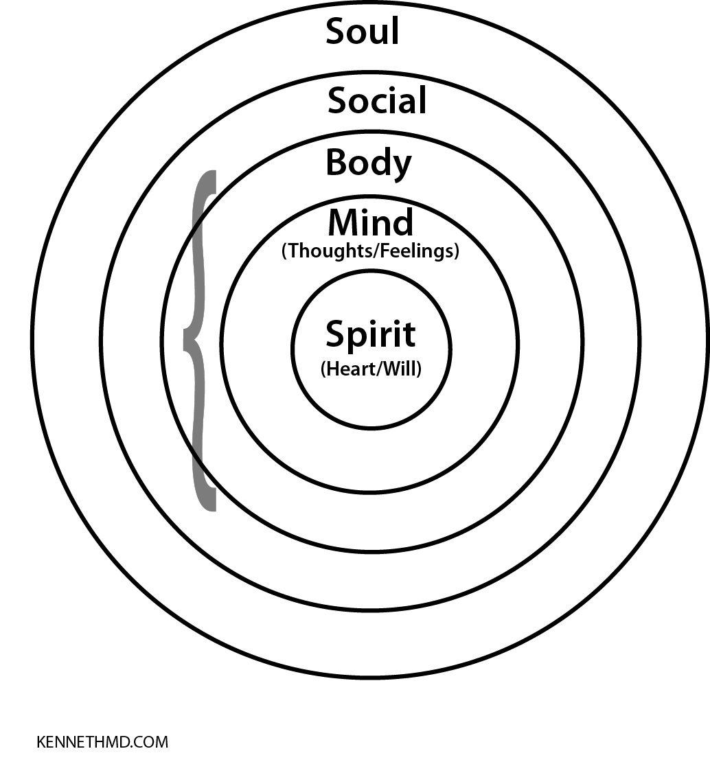 Body Mind Spirit And Social Connections The 4