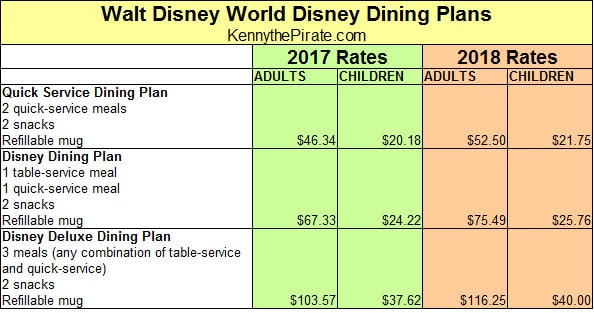 Walt Disney World Disney Dining Plan rates 2018
