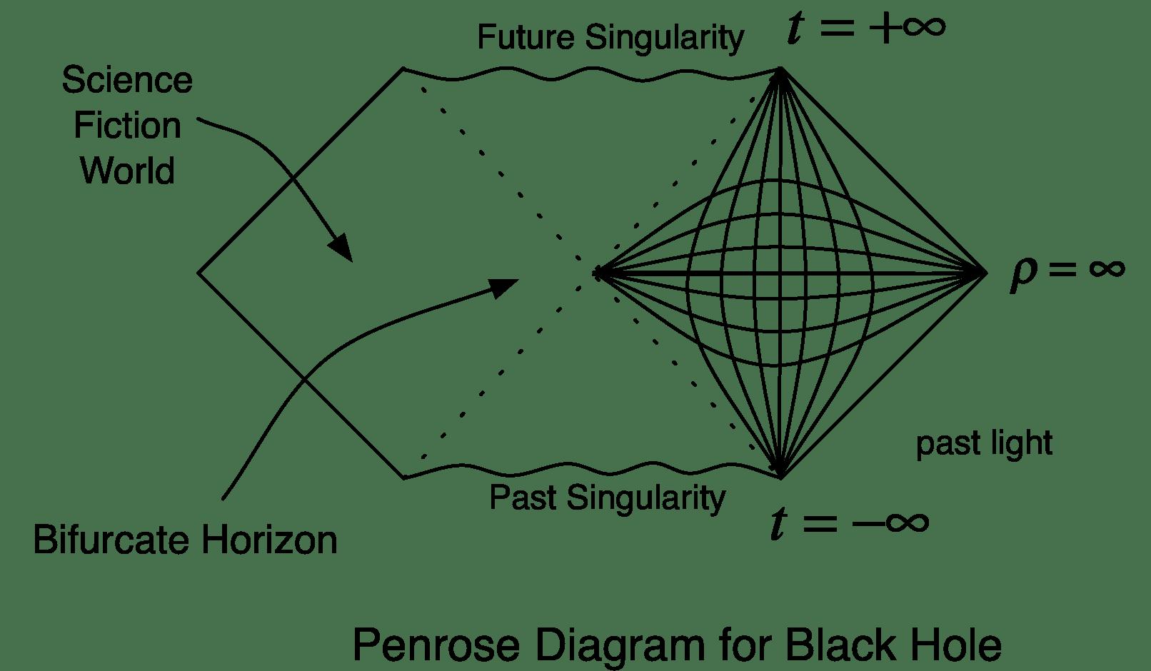 Black Hole Energy Graph