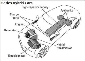 Hybrid Cars Facts UK | Pros and Cons of Hybrid Cars
