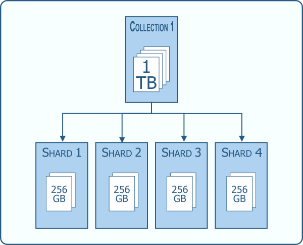 Sharded data distribution example