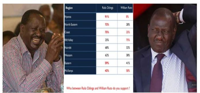 Infotrack polls confirm Raila will beat DP Ruto hands down if elections are held today