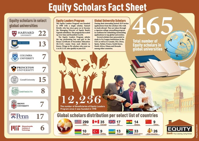 Equity Group Airlifts 64 Scholars To Global Universities In 2018 Through Their ELP Programme