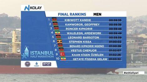 Istanbul 2021 Half Marathon results