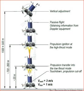 Aerospace applications Docking on the Moon