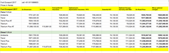 New Ford ecosport Koch Price Kerala